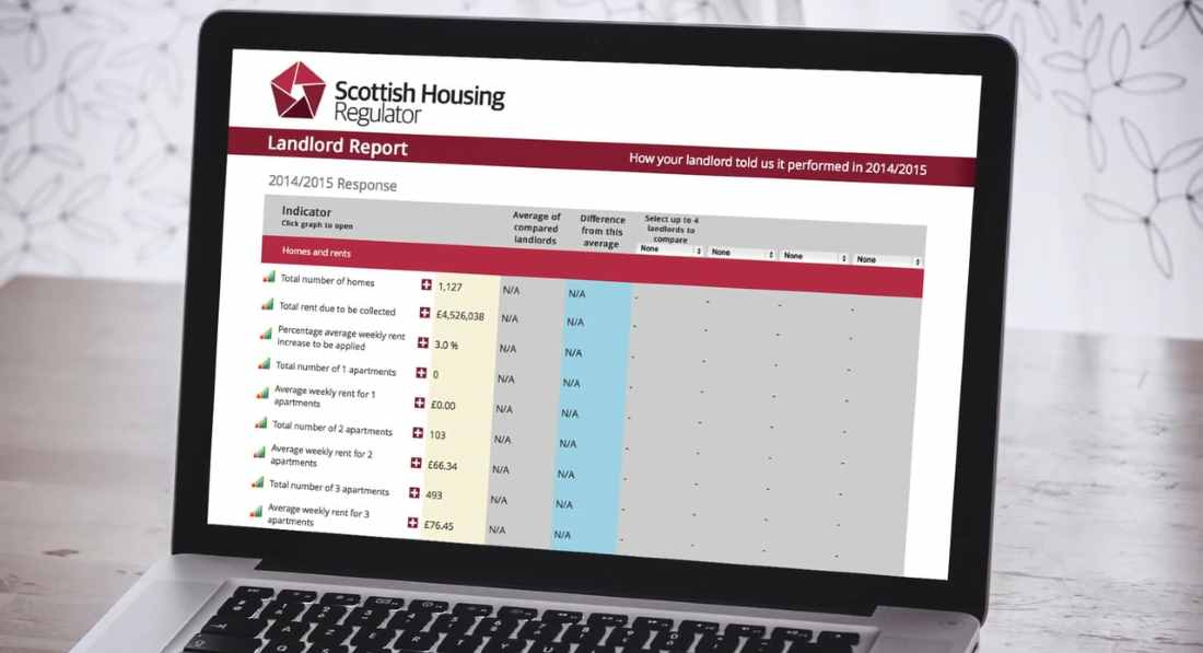 Report allows anyone in rented accommodation to check the performance of their landlords.